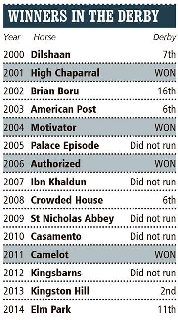 Winners-in-the-derby