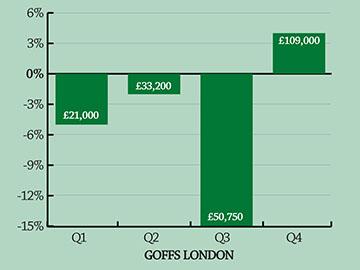 Goffs-london-360