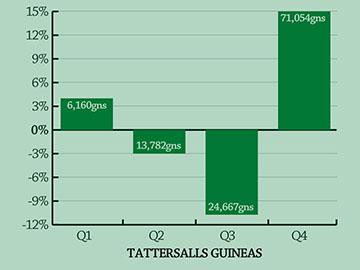 Tattersalls-guineas-360