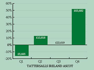 Tattersalls-ireland-ascot-360