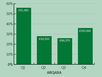 Arqana-360